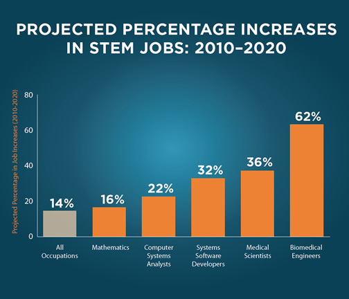 Projected percentage increase in STEM jobs 2010-2020